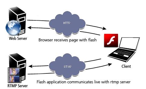 chong download video bang flash